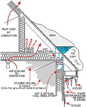 Diagram of Ice Dam on a Roof
