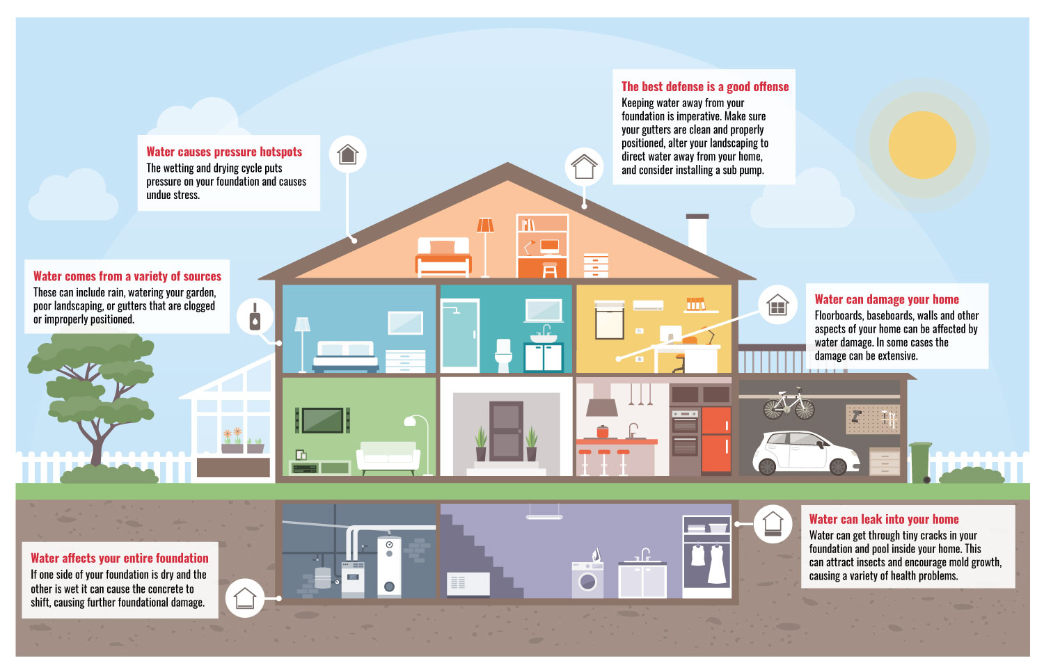 Housing Water Damage Infographic